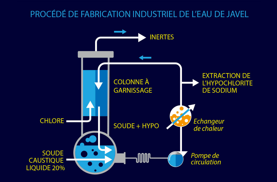 La fabrication de l eau de javel eau de javel site officel for Hypochlorite de sodium piscine